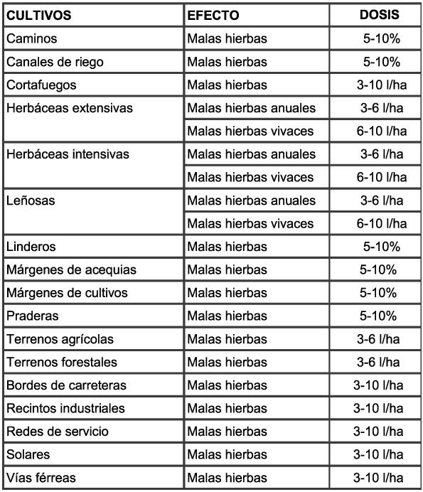 herbicida-erla360-fitosanitarios-terralba